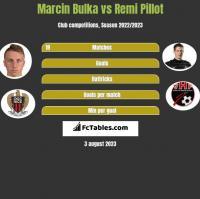 Marcin Bulka vs Remi Pillot h2h player stats