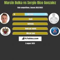 Marcin Bulka vs Sergio Rico Gonzalez h2h player stats