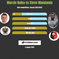 Marcin Bulka vs Steve Mandanda h2h player stats