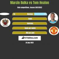 Marcin Bulka vs Tom Heaton h2h player stats