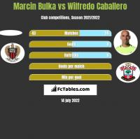 Marcin Bulka vs Wilfredo Caballero h2h player stats