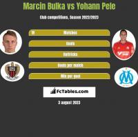 Marcin Bulka vs Yohann Pele h2h player stats
