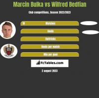 Marcin Bulka vs Wilfred Bedfian h2h player stats