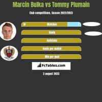 Marcin Bulka vs Tommy Plumain h2h player stats