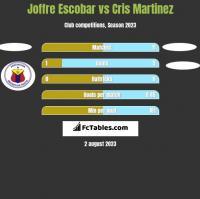 Joffre Escobar vs Cris Martinez h2h player stats