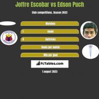 Joffre Escobar vs Edson Puch h2h player stats