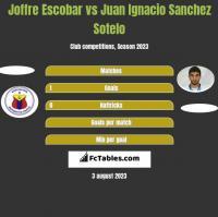 Joffre Escobar vs Juan Ignacio Sanchez Sotelo h2h player stats
