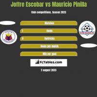 Joffre Escobar vs Mauricio Pinilla h2h player stats