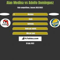 Alan Medina vs Adolfo Dominguez h2h player stats