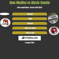 Alan Medina vs Alexis Conelo h2h player stats
