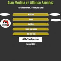 Alan Medina vs Alfonso Sanchez h2h player stats