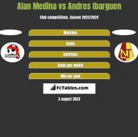 Alan Medina vs Andres Ibarguen h2h player stats