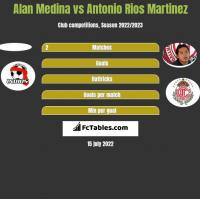 Alan Medina vs Antonio Rios Martinez h2h player stats
