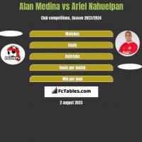 Alan Medina vs Ariel Nahuelpan h2h player stats
