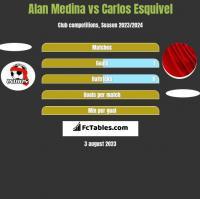 Alan Medina vs Carlos Esquivel h2h player stats