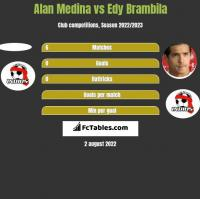 Alan Medina vs Edy Brambila h2h player stats