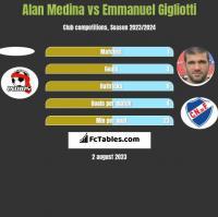 Alan Medina vs Emmanuel Gigliotti h2h player stats