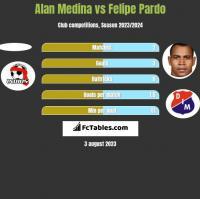 Alan Medina vs Felipe Pardo h2h player stats