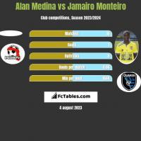 Alan Medina vs Jamairo Monteiro h2h player stats