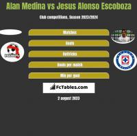Alan Medina vs Jesus Alonso Escoboza h2h player stats