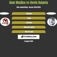 Alan Medina vs Kevin Balanta h2h player stats