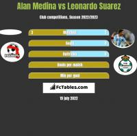 Alan Medina vs Leonardo Suarez h2h player stats