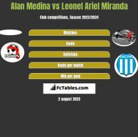 Alan Medina vs Leonel Ariel Miranda h2h player stats