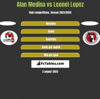 Alan Medina vs Leonel Lopez h2h player stats