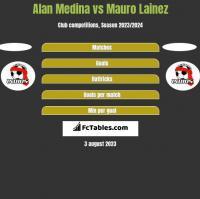 Alan Medina vs Mauro Lainez h2h player stats