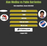 Alan Medina vs Pablo Barrientos h2h player stats