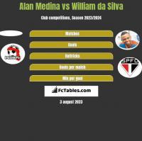 Alan Medina vs William da Silva h2h player stats