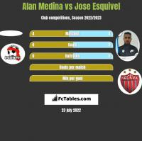 Alan Medina vs Jose Esquivel h2h player stats