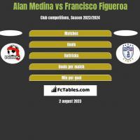 Alan Medina vs Francisco Figueroa h2h player stats