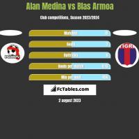 Alan Medina vs Blas Armoa h2h player stats