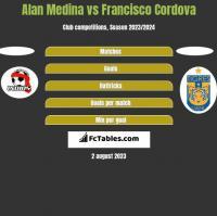 Alan Medina vs Francisco Cordova h2h player stats