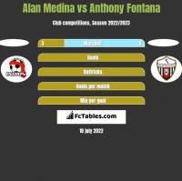 Alan Medina vs Anthony Fontana h2h player stats