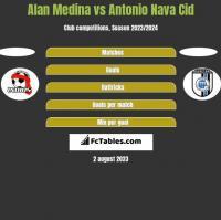 Alan Medina vs Antonio Nava Cid h2h player stats