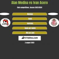Alan Medina vs Ivan Acero h2h player stats