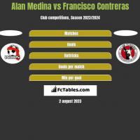 Alan Medina vs Francisco Contreras h2h player stats