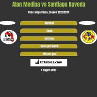 Alan Medina vs Santiago Naveda h2h player stats