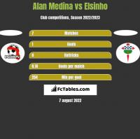 Alan Medina vs Elsinho h2h player stats