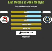 Alan Medina vs Jack McGlynn h2h player stats