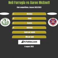 Neil Farrugia vs Aaron McEneff h2h player stats