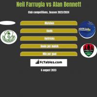Neil Farrugia vs Alan Bennett h2h player stats