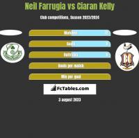 Neil Farrugia vs Ciaran Kelly h2h player stats