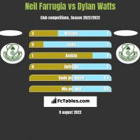 Neil Farrugia vs Dylan Watts h2h player stats
