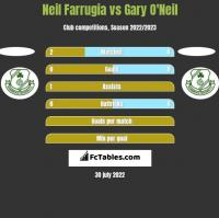 Neil Farrugia vs Gary O'Neil h2h player stats