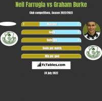 Neil Farrugia vs Graham Burke h2h player stats