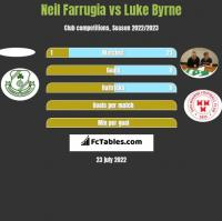 Neil Farrugia vs Luke Byrne h2h player stats