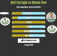 Neil Farrugia vs Ronan Finn h2h player stats